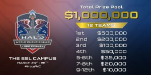 The breakdown of the prize pool for the Halo Championship 2017