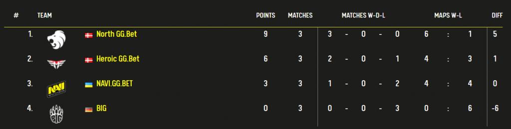 League table for CS: GO esports news